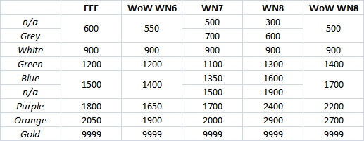 New WoW Style XVM color ratings